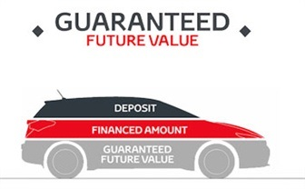 What is Guaranteed Future Value?